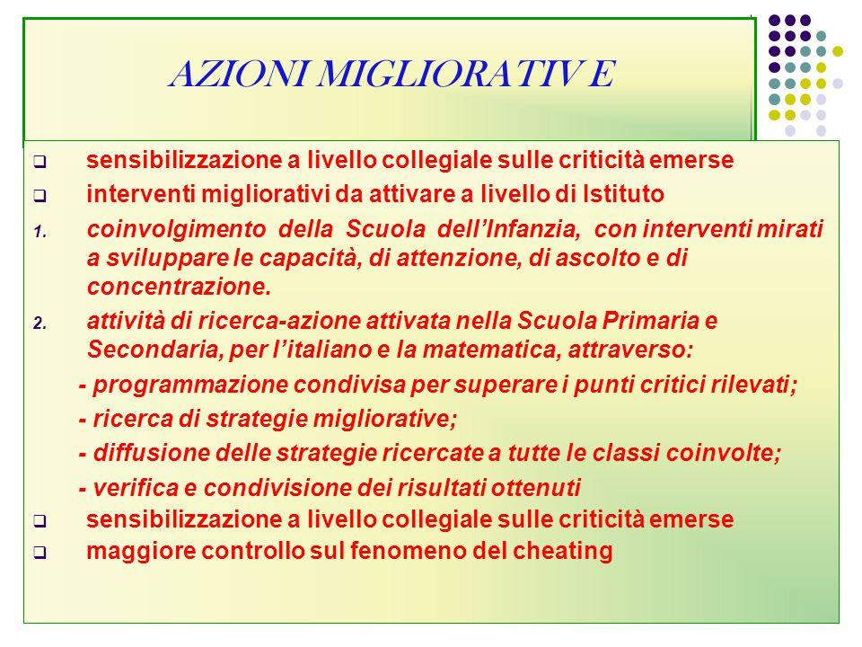AZIONI MIGLIORATIV E  sensibilizzazione a livello collegiale sulle criticità emerse  interventi migliorativi da attivare a livello di Istituto 1. co