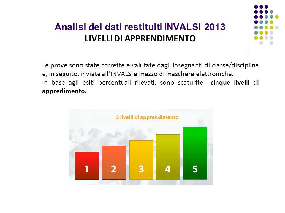 Analisi dei dati restituiti INVALSI 2013 LIVELLI DI APPRENDIMENTO Le prove sono state corrette e valutate dagli insegnanti di classe/disciplina e, in