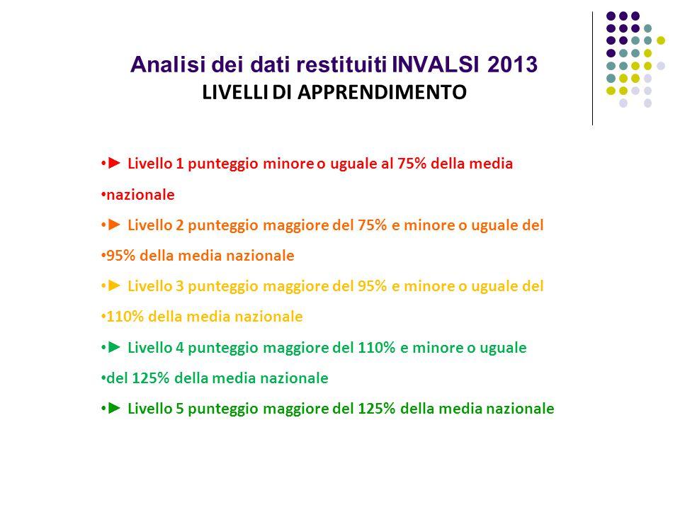 Analisi dei dati restituiti INVALSI 2013 LIVELLI DI APPRENDIMENTO ► Livello 1 punteggio minore o uguale al 75% della media nazionale ► Livello 2 punte