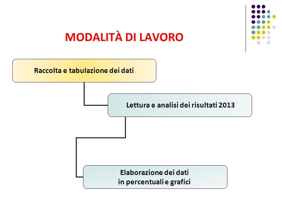 MODALITÀ DI LAVORO Raccolta e tabulazione dei dati Lettura e analisi dei risultati 2013 Elaborazione dei dati in percentuali e grafici