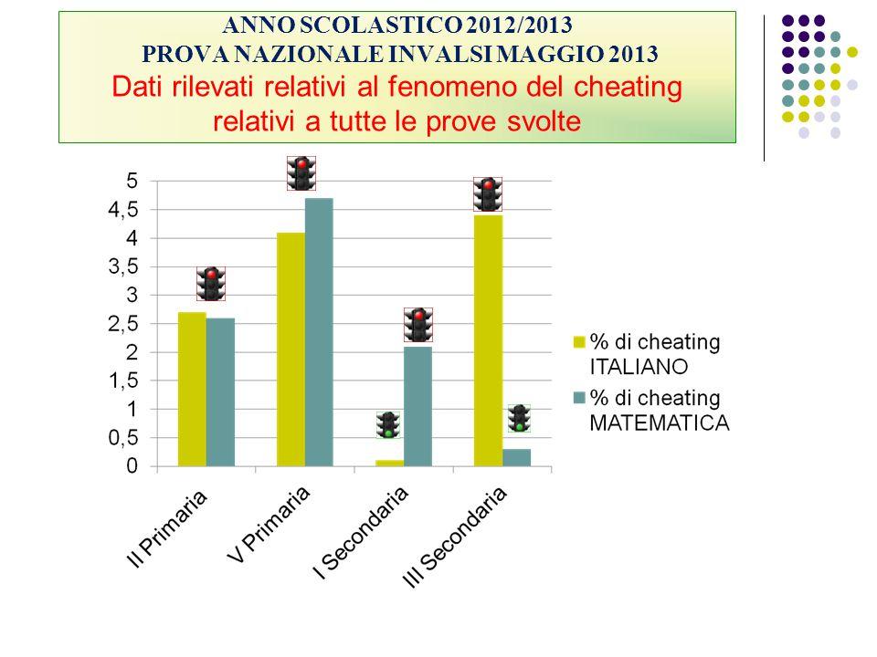 ANNO SCOLASTICO 2012/2013 PROVA NAZIONALE INVALSI MAGGIO 2013 Dati rilevati relativi al fenomeno del cheating relativi a tutte le prove svolte