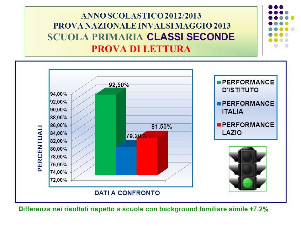 ANNO SCOLASTICO 2012/2013 PROVA NAZIONALE INVALSI MAGGIO 2013 SCUOLA PRIMARIA CLASSI SECONDE PROVA DI LETTURA Differenza nei risultati rispetto a scuo