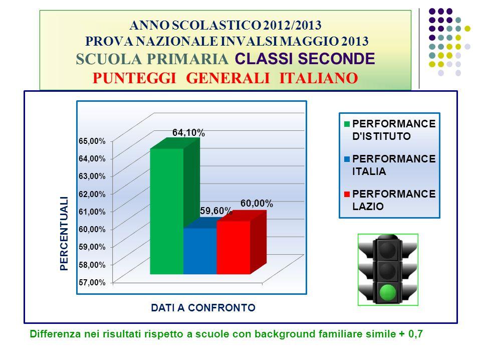 ANNO SCOLASTICO 2012/2013 PROVA NAZIONALE INVALSI MAGGIO 2013 SCUOLA PRIMARIA CLASSI SECONDE PUNTEGGI GENERALI ITALIANO Differenza nei risultati rispe
