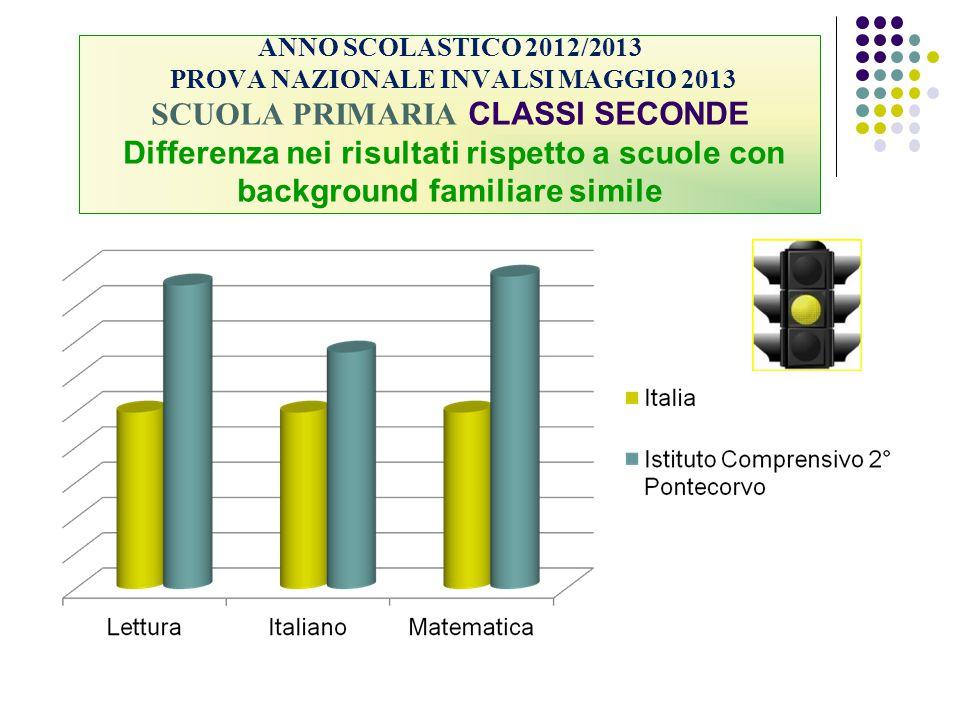 ANNO SCOLASTICO 2012/2013 PROVA NAZIONALE INVALSI MAGGIO 2013 SCUOLA PRIMARIA CLASSI SECONDE Differenza nei risultati rispetto a scuole con background