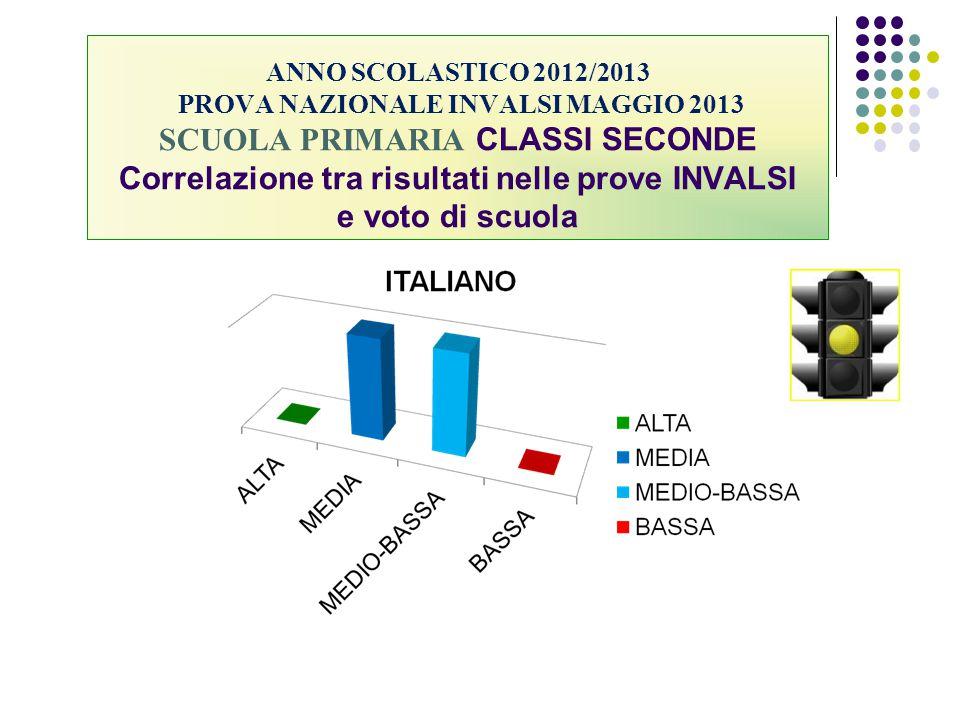 ANNO SCOLASTICO 2012/2013 PROVA NAZIONALE INVALSI MAGGIO 2013 SCUOLA PRIMARIA CLASSI SECONDE Correlazione tra risultati nelle prove INVALSI e voto di