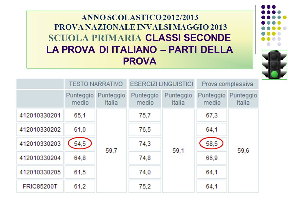 ANNO SCOLASTICO 2012/2013 PROVA NAZIONALE INVALSI MAGGIO 2013 SCUOLA PRIMARIA CLASSI SECONDE LA PROVA DI ITALIANO – PARTI DELLA PROVA