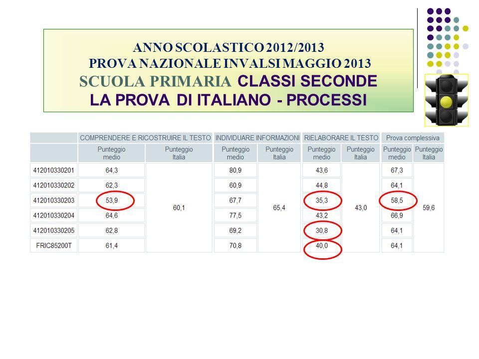 ANNO SCOLASTICO 2012/2013 PROVA NAZIONALE INVALSI MAGGIO 2013 SCUOLA PRIMARIA CLASSI SECONDE LA PROVA DI ITALIANO - PROCESSI