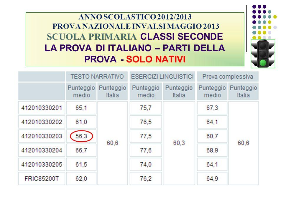 ANNO SCOLASTICO 2012/2013 PROVA NAZIONALE INVALSI MAGGIO 2013 SCUOLA PRIMARIA CLASSI SECONDE LA PROVA DI ITALIANO – PARTI DELLA PROVA - SOLO NATIVI