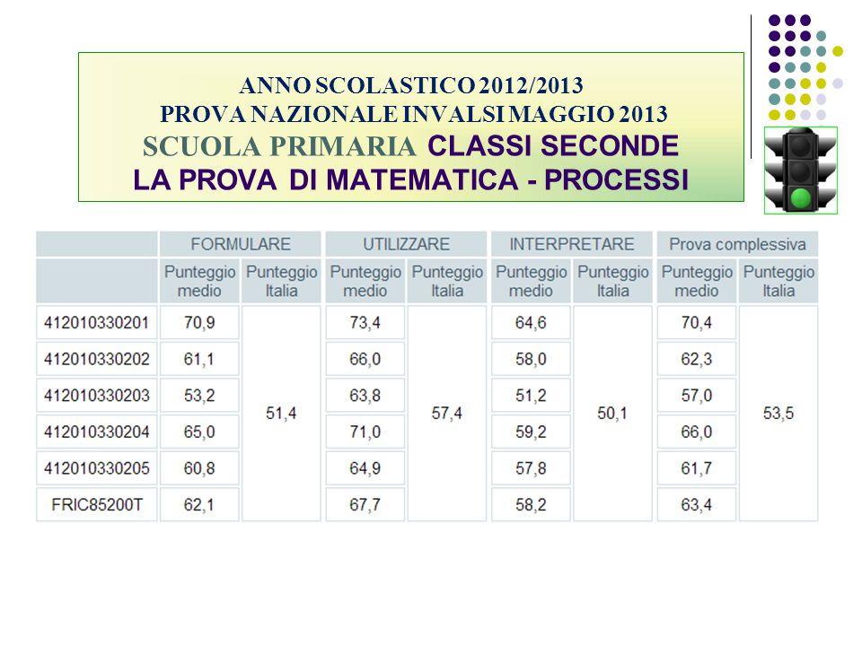 ANNO SCOLASTICO 2012/2013 PROVA NAZIONALE INVALSI MAGGIO 2013 SCUOLA PRIMARIA CLASSI SECONDE LA PROVA DI MATEMATICA - PROCESSI
