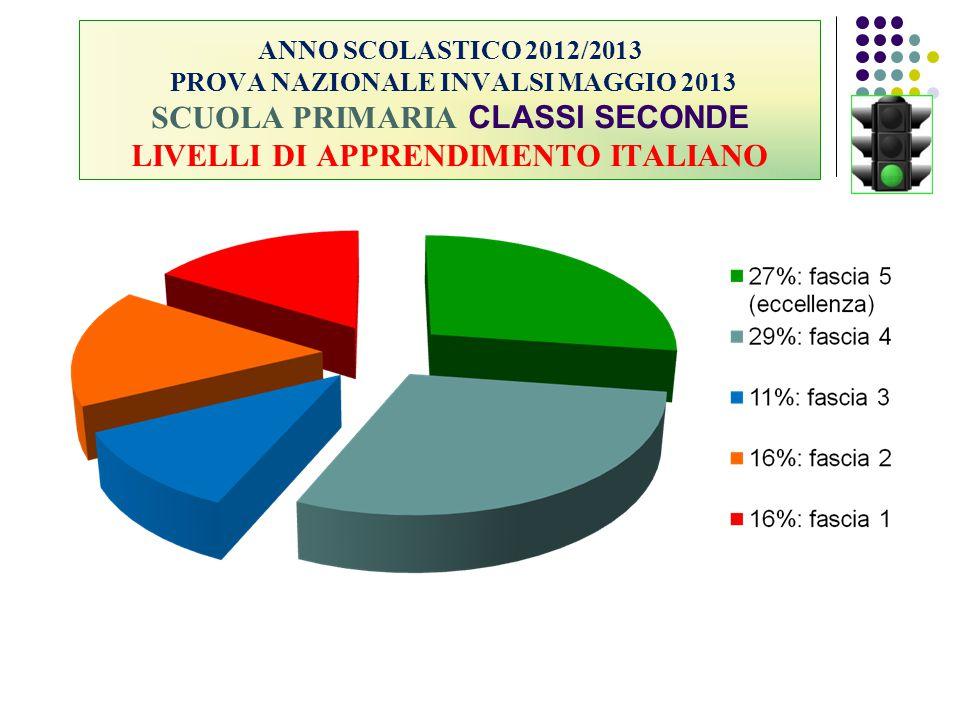 ANNO SCOLASTICO 2012/2013 PROVA NAZIONALE INVALSI MAGGIO 2013 SCUOLA PRIMARIA CLASSI SECONDE LIVELLI DI APPRENDIMENTO ITALIANO