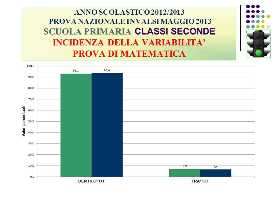 ANNO SCOLASTICO 2012/2013 PROVA NAZIONALE INVALSI MAGGIO 2013 SCUOLA PRIMARIA CLASSI SECONDE INCIDENZA DELLA VARIABILITA' PROVA DI MATEMATICA
