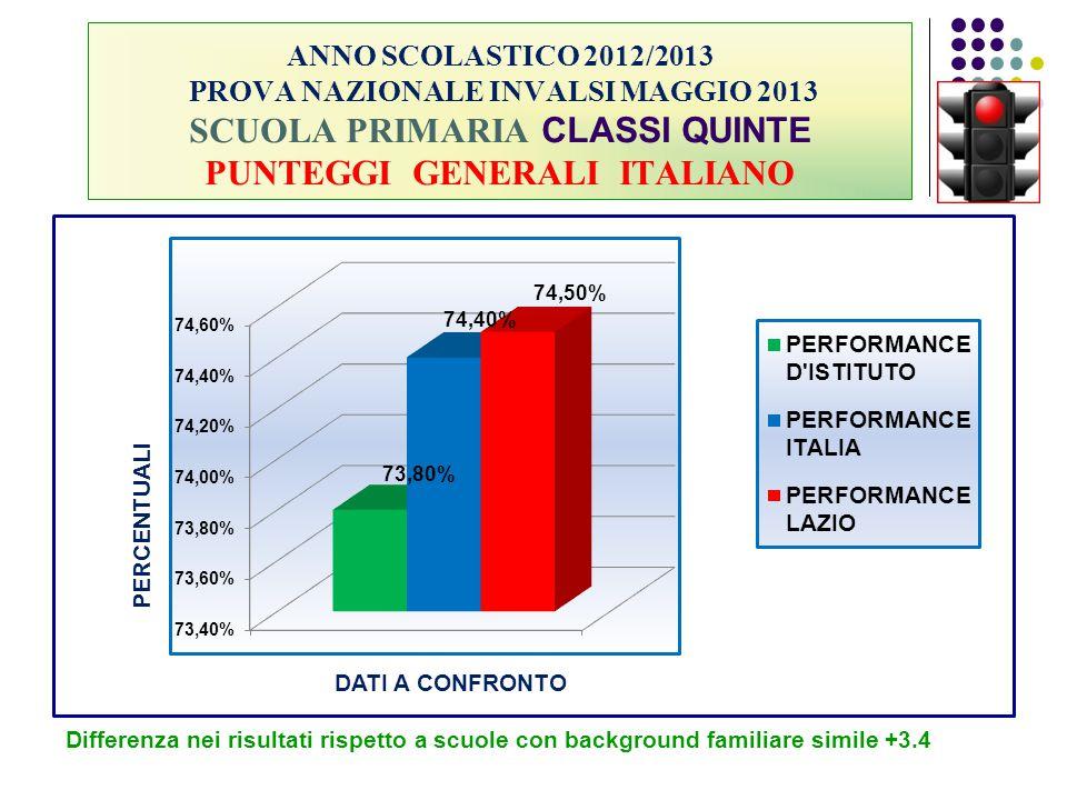 ANNO SCOLASTICO 2012/2013 PROVA NAZIONALE INVALSI MAGGIO 2013 SCUOLA PRIMARIA CLASSI QUINTE PUNTEGGI GENERALI ITALIANO Differenza nei risultati rispet