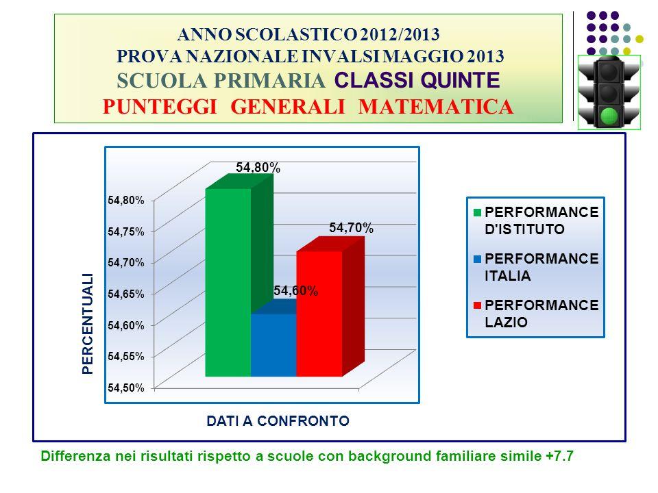 ANNO SCOLASTICO 2012/2013 PROVA NAZIONALE INVALSI MAGGIO 2013 SCUOLA PRIMARIA CLASSI QUINTE PUNTEGGI GENERALI MATEMATICA Differenza nei risultati risp