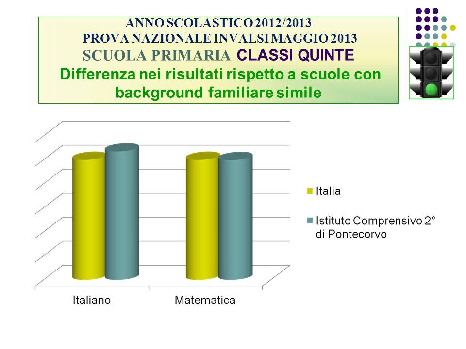 ANNO SCOLASTICO 2012/2013 PROVA NAZIONALE INVALSI MAGGIO 2013 SCUOLA PRIMARIA CLASSI QUINTE Differenza nei risultati rispetto a scuole con background