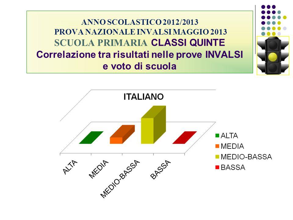 ANNO SCOLASTICO 2012/2013 PROVA NAZIONALE INVALSI MAGGIO 2013 SCUOLA PRIMARIA CLASSI QUINTE Correlazione tra risultati nelle prove INVALSI e voto di s