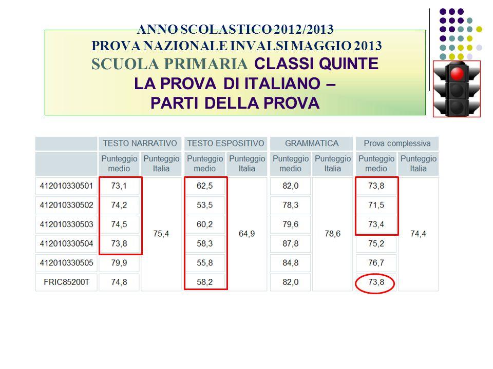 ANNO SCOLASTICO 2012/2013 PROVA NAZIONALE INVALSI MAGGIO 2013 SCUOLA PRIMARIA CLASSI QUINTE LA PROVA DI ITALIANO – PARTI DELLA PROVA