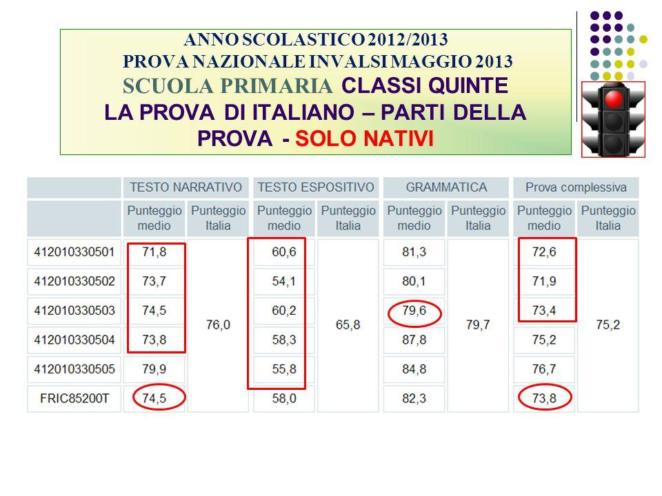 ANNO SCOLASTICO 2012/2013 PROVA NAZIONALE INVALSI MAGGIO 2013 SCUOLA PRIMARIA CLASSI QUINTE LA PROVA DI ITALIANO – PARTI DELLA PROVA - SOLO NATIVI