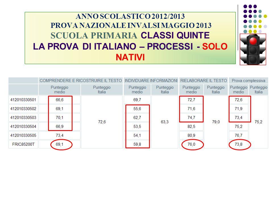 ANNO SCOLASTICO 2012/2013 PROVA NAZIONALE INVALSI MAGGIO 2013 SCUOLA PRIMARIA CLASSI QUINTE LA PROVA DI ITALIANO – PROCESSI - SOLO NATIVI