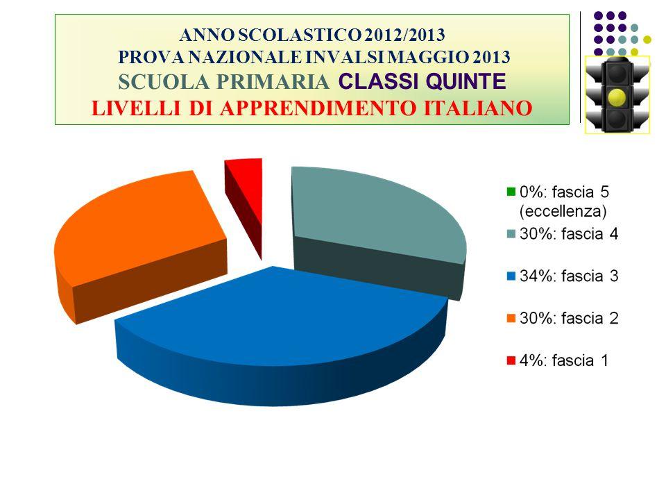 ANNO SCOLASTICO 2012/2013 PROVA NAZIONALE INVALSI MAGGIO 2013 SCUOLA PRIMARIA CLASSI QUINTE LIVELLI DI APPRENDIMENTO ITALIANO