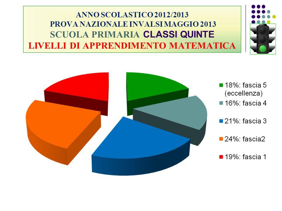 ANNO SCOLASTICO 2012/2013 PROVA NAZIONALE INVALSI MAGGIO 2013 SCUOLA PRIMARIA CLASSI QUINTE LIVELLI DI APPRENDIMENTO MATEMATICA