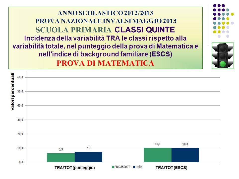 ANNO SCOLASTICO 2012/2013 PROVA NAZIONALE INVALSI MAGGIO 2013 SCUOLA PRIMARIA CLASSI QUINTE Incidenza della variabilità TRA le classi rispetto alla va