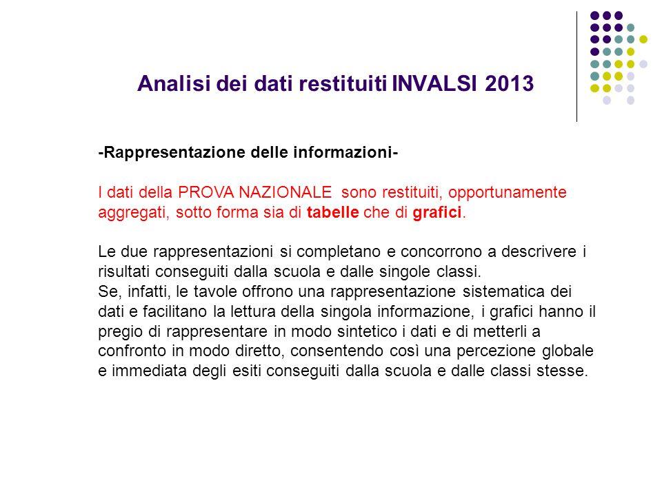 Analisi dei dati restituiti INVALSI 2013 -Rappresentazione delle informazioni- I dati della PROVA NAZIONALE sono restituiti, opportunamente aggregati,