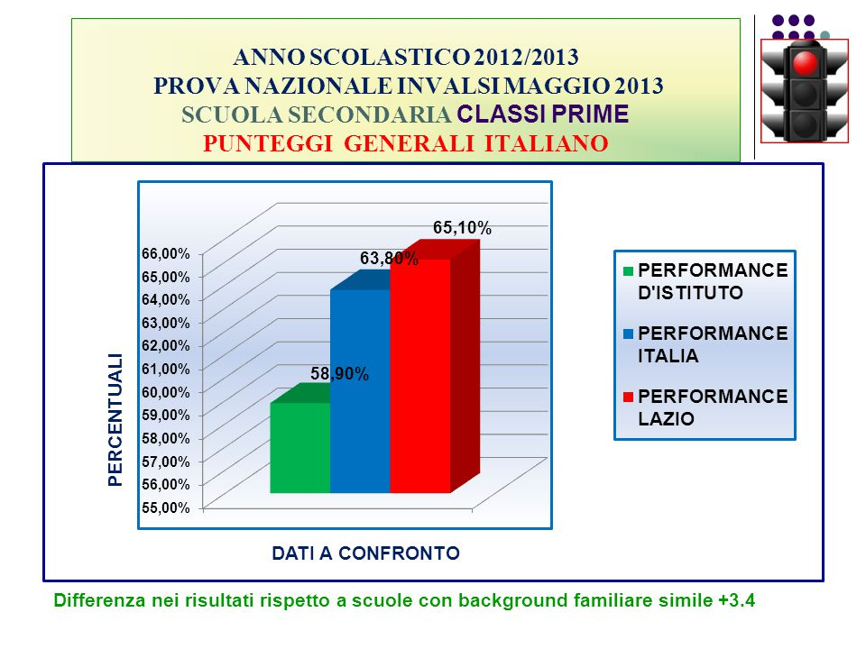 ANNO SCOLASTICO 2012/2013 PROVA NAZIONALE INVALSI MAGGIO 2013 SCUOLA SECONDARIA CLASSI PRIME PUNTEGGI GENERALI ITALIANO Differenza nei risultati rispe