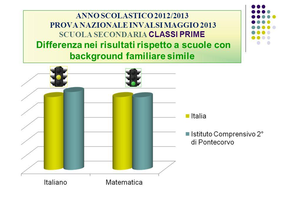 ANNO SCOLASTICO 2012/2013 PROVA NAZIONALE INVALSI MAGGIO 2013 SCUOLA SECONDARIA CLASSI PRIME Differenza nei risultati rispetto a scuole con background