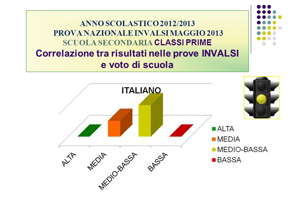 ANNO SCOLASTICO 2012/2013 PROVA NAZIONALE INVALSI MAGGIO 2013 SCUOLA SECONDARIA CLASSI PRIME Correlazione tra risultati nelle prove INVALSI e voto di