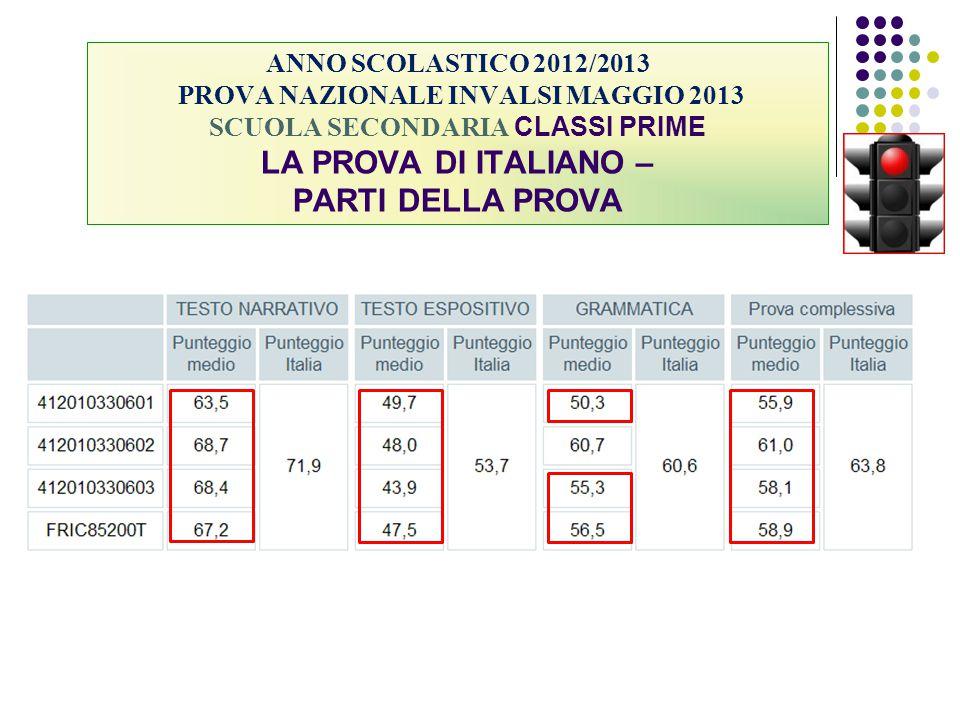 ANNO SCOLASTICO 2012/2013 PROVA NAZIONALE INVALSI MAGGIO 2013 SCUOLA SECONDARIA CLASSI PRIME LA PROVA DI ITALIANO – PARTI DELLA PROVA