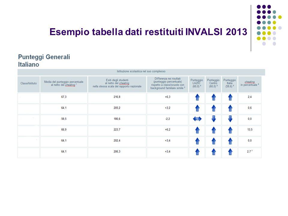 Esempio tabella dati restituiti INVALSI 2013