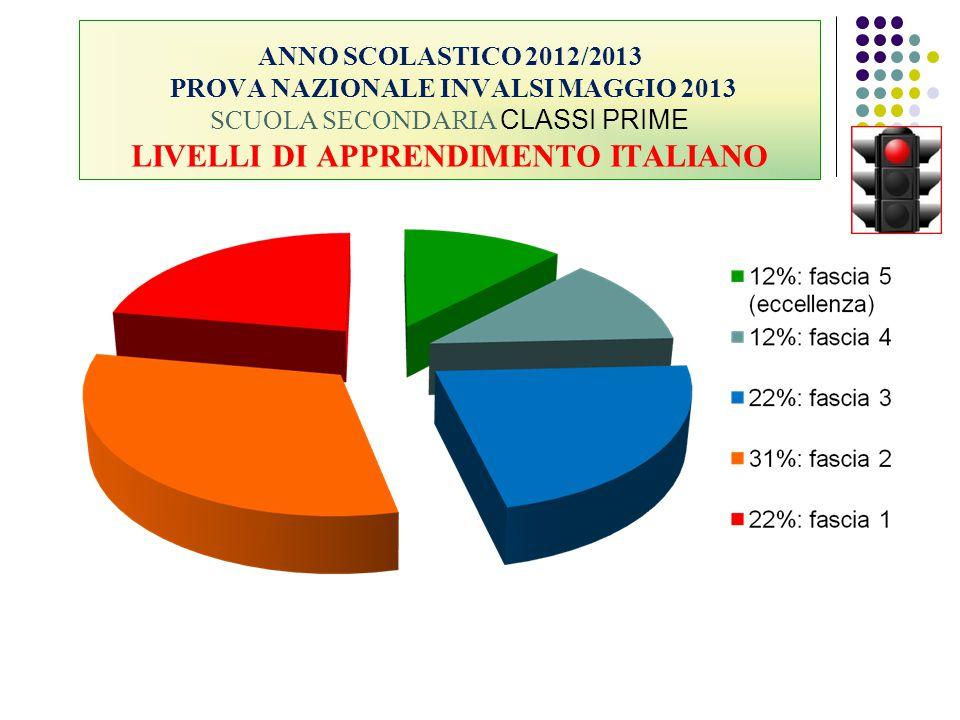 ANNO SCOLASTICO 2012/2013 PROVA NAZIONALE INVALSI MAGGIO 2013 SCUOLA SECONDARIA CLASSI PRIME LIVELLI DI APPRENDIMENTO ITALIANO