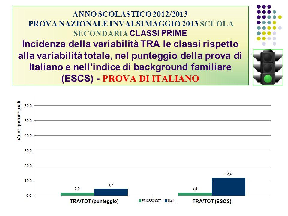 ANNO SCOLASTICO 2012/2013 PROVA NAZIONALE INVALSI MAGGIO 2013 SCUOLA SECONDARIA CLASSI PRIME Incidenza della variabilità TRA le classi rispetto alla v