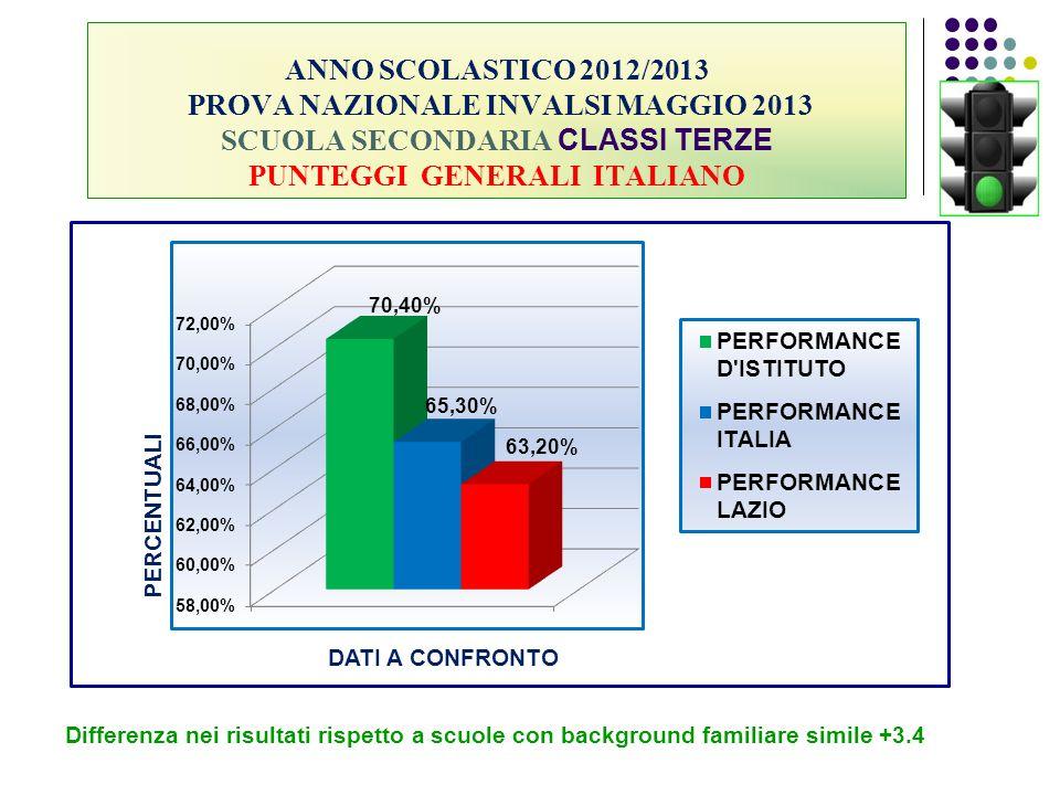 ANNO SCOLASTICO 2012/2013 PROVA NAZIONALE INVALSI MAGGIO 2013 SCUOLA SECONDARIA CLASSI TERZE PUNTEGGI GENERALI ITALIANO Differenza nei risultati rispe