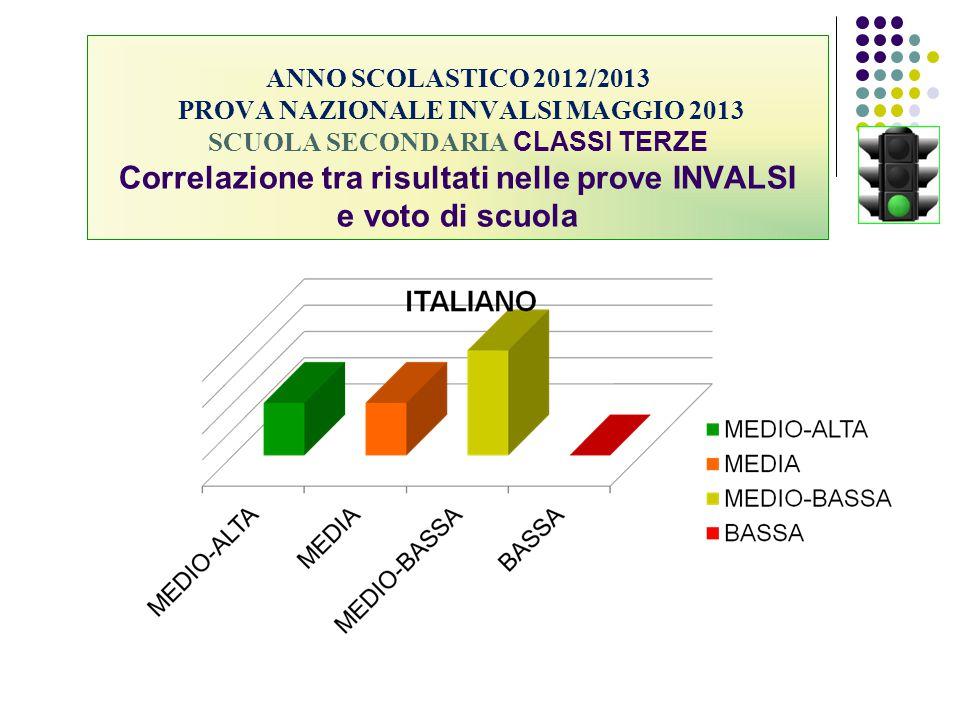 ANNO SCOLASTICO 2012/2013 PROVA NAZIONALE INVALSI MAGGIO 2013 SCUOLA SECONDARIA CLASSI TERZE Correlazione tra risultati nelle prove INVALSI e voto di