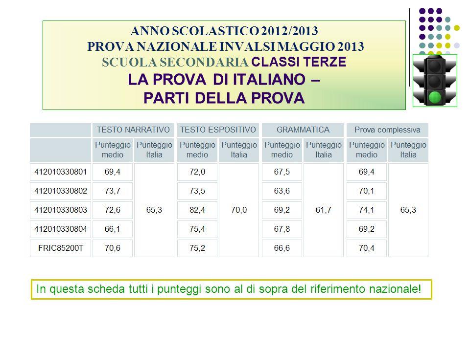 ANNO SCOLASTICO 2012/2013 PROVA NAZIONALE INVALSI MAGGIO 2013 SCUOLA SECONDARIA CLASSI TERZE LA PROVA DI ITALIANO – PARTI DELLA PROVA In questa scheda