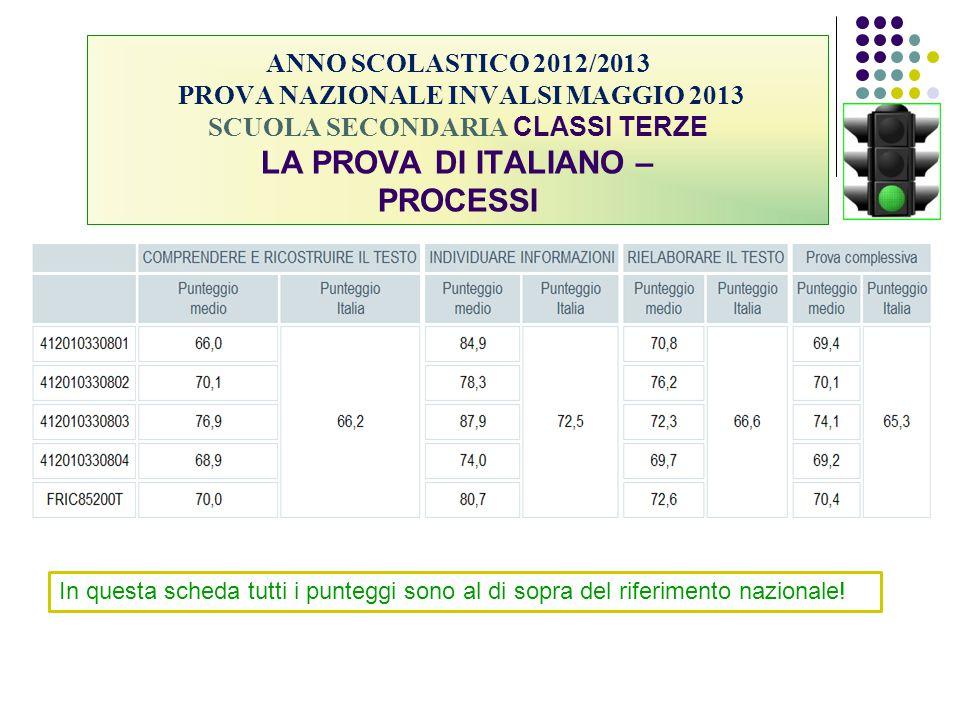 ANNO SCOLASTICO 2012/2013 PROVA NAZIONALE INVALSI MAGGIO 2013 SCUOLA SECONDARIA CLASSI TERZE LA PROVA DI ITALIANO – PROCESSI In questa scheda tutti i