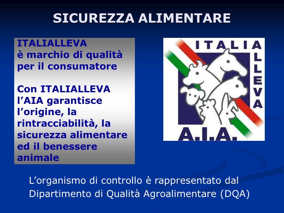 SICUREZZA ALIMENTARE ITALIALLEVA è marchio di qualità per il consumatore Con ITALIALLEVA l'AIA garantisce l'origine, la rintracciabilità, la sicurezza alimentare ed il benessere animale L'organismo di controllo è rappresentato dal Dipartimento di Qualità Agroalimentare (DQA)