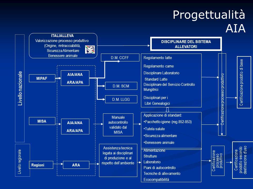 Progettualità AIA MIPAF AIA/ANA ARA/APA D.M. CCFF D.M.