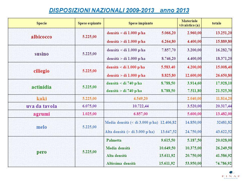 DISPOSIZIONI NAZIONALI 2009-2013 anno 2013 SpecieSpese espiantoSpese impianto Materiale vivaistico (a) totale albicocco 5.225,00 densità < di 1.000 p/