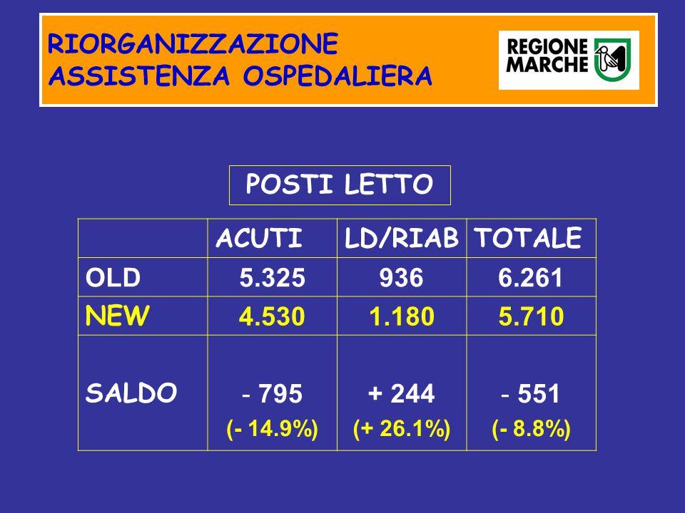 RIORGANIZZAZIONE ASSISTENZA OSPEDALIERA ACUTILD/RIABTOTALE OLD5.3259366.261 NEW 4.5301.1805.710 SALDO - 795 (- 14.9%) + 244 (+ 26.1%) - 551 (- 8.8%) POSTI LETTO