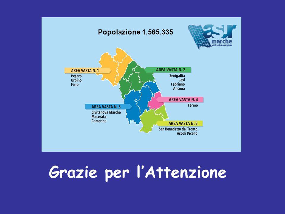 Grazie per l'Attenzione Popolazione 1.565.335