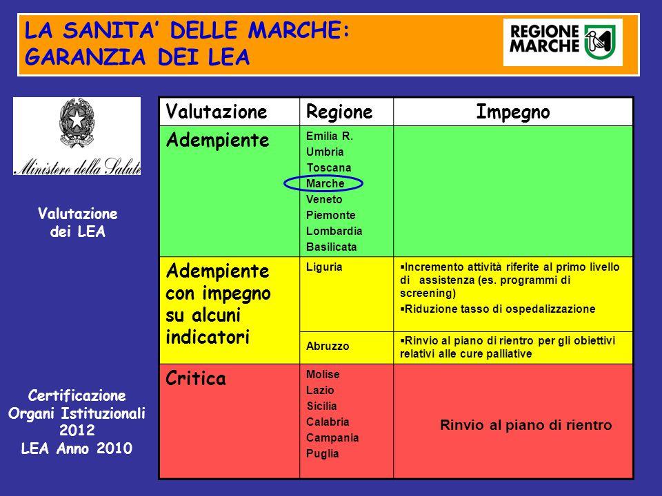ValutazioneRegioneImpegno Adempiente Emilia R. Umbria Toscana Marche Veneto Piemonte Lombardia Basilicata Adempiente con impegno su alcuni indicatori