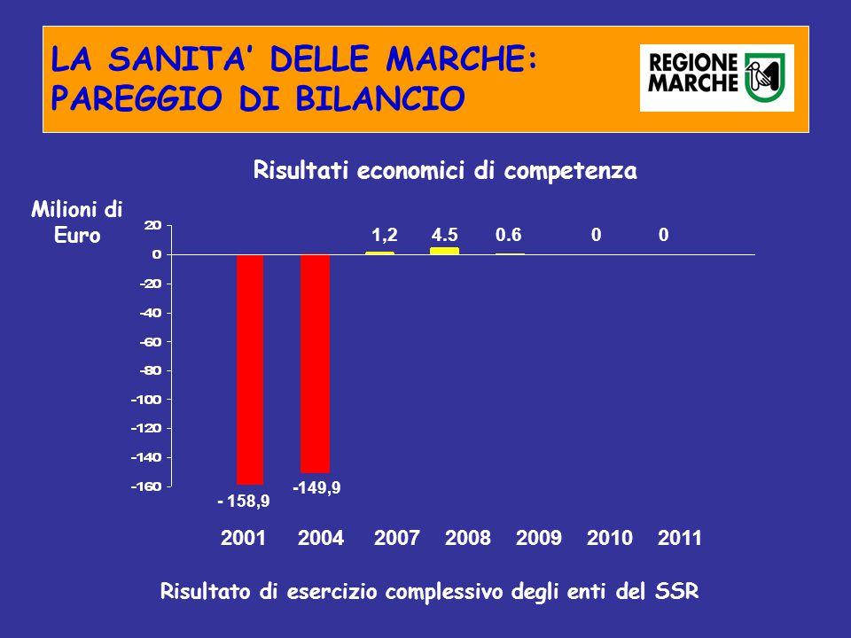LA SANITA' DELLE MARCHE: PAREGGIO DI BILANCIO Risultati economici di competenza Milioni di Euro Risultato di esercizio complessivo degli enti del SSR - 158,9 -149,9 1,24.50.600 2001 2004 2007 2008 2009 2010 2011