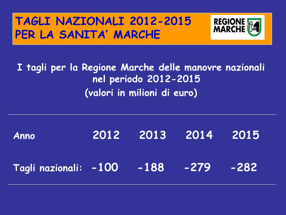 TAGLI NAZIONALI 2012-2015 PER LA SANITA' MARCHE I tagli per la Regione Marche delle manovre nazionali nel periodo 2012-2015 (valori in milioni di euro) Anno 2012 2013 2014 2015 Tagli nazionali: -100 -188 -279 -282