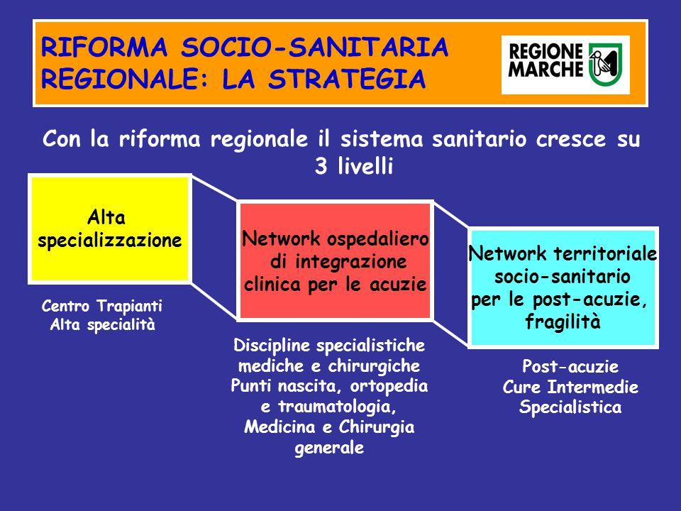 RIFORMA SOCIO-SANITARIA REGIONALE: LA STRATEGIA Con la riforma regionale il sistema sanitario cresce su 3 livelli Alta specializzazione Network ospeda