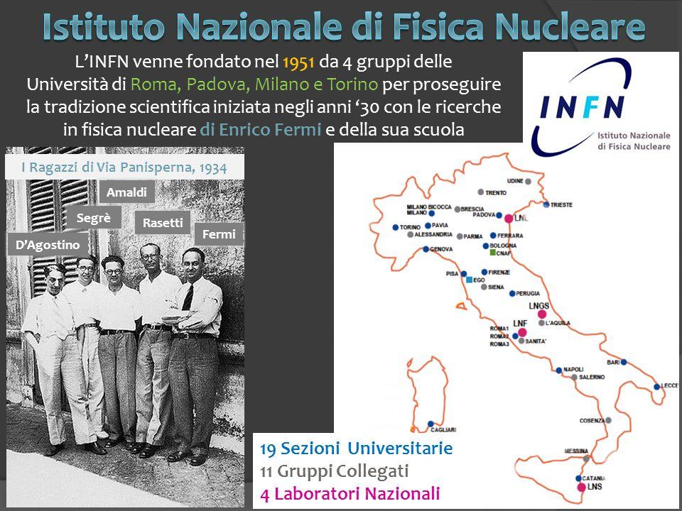 19 Sezioni Universitarie 11 Gruppi Collegati 4 Laboratori Nazionali L'INFN venne fondato nel 1951 da 4 gruppi delle Università di Roma, Padova, Milano