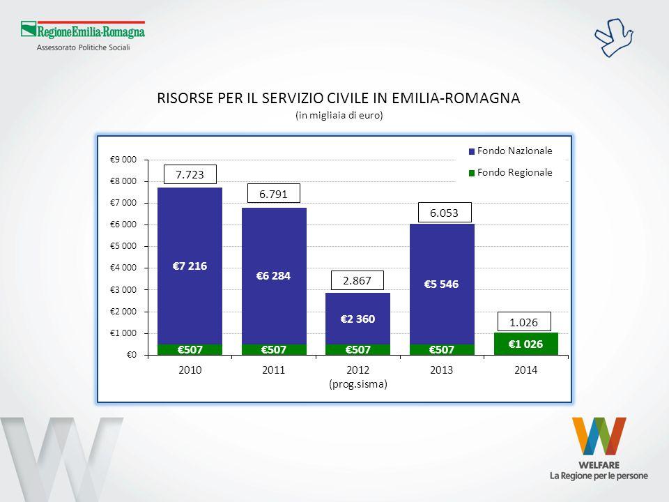 POSTI DI SERVIZIO CIVILE FINANZIATI IN EMILIA-ROMAGNA 1.357 1.189 500 1.073 335