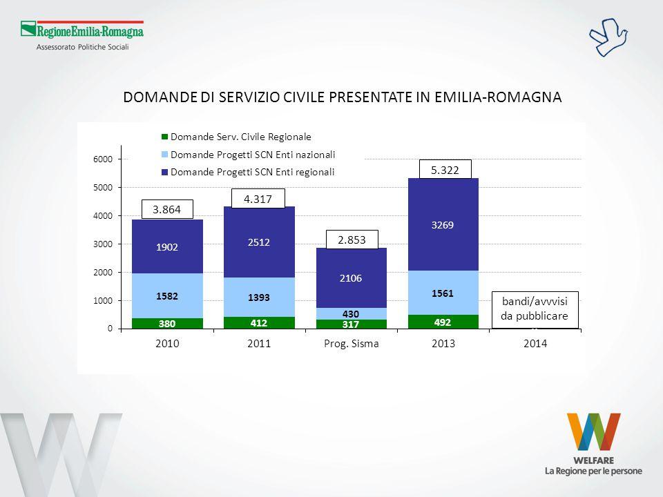 DOMANDE DI SERVIZIO CIVILE ECCEDENTI I POSTI FINANZIATI IN EMILIA-ROMAGNA bandi/avvvisi da pubblicare 2.507 3.128 2.353 4.249