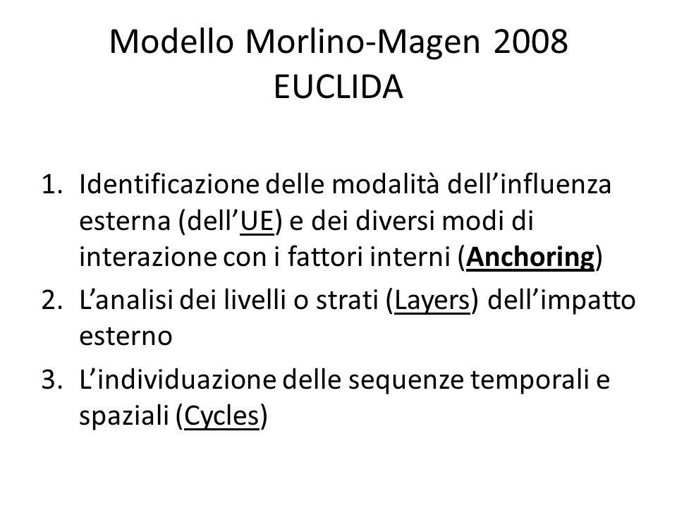 Modello Morlino-Magen 2008 EUCLIDA 1.Identificazione delle modalità dell'influenza esterna (dell'UE) e dei diversi modi di interazione con i fattori interni (Anchoring) 2.L'analisi dei livelli o strati (Layers) dell'impatto esterno 3.L'individuazione delle sequenze temporali e spaziali (Cycles)